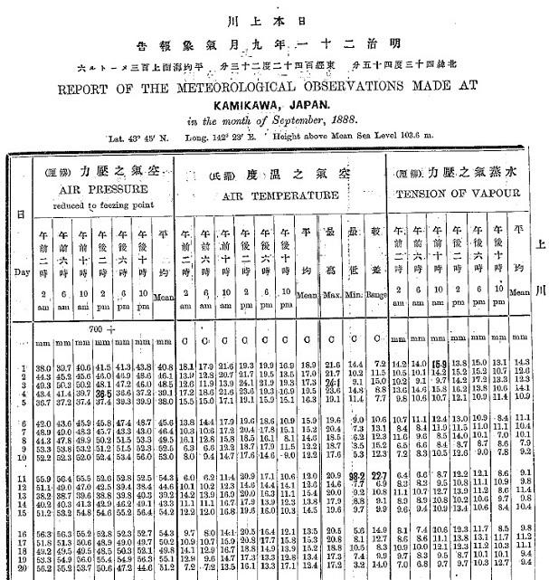 18880911旭川観測データ