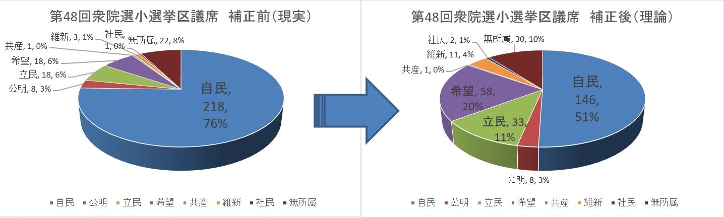 第48回衆院選小選挙区議席シミュレーション