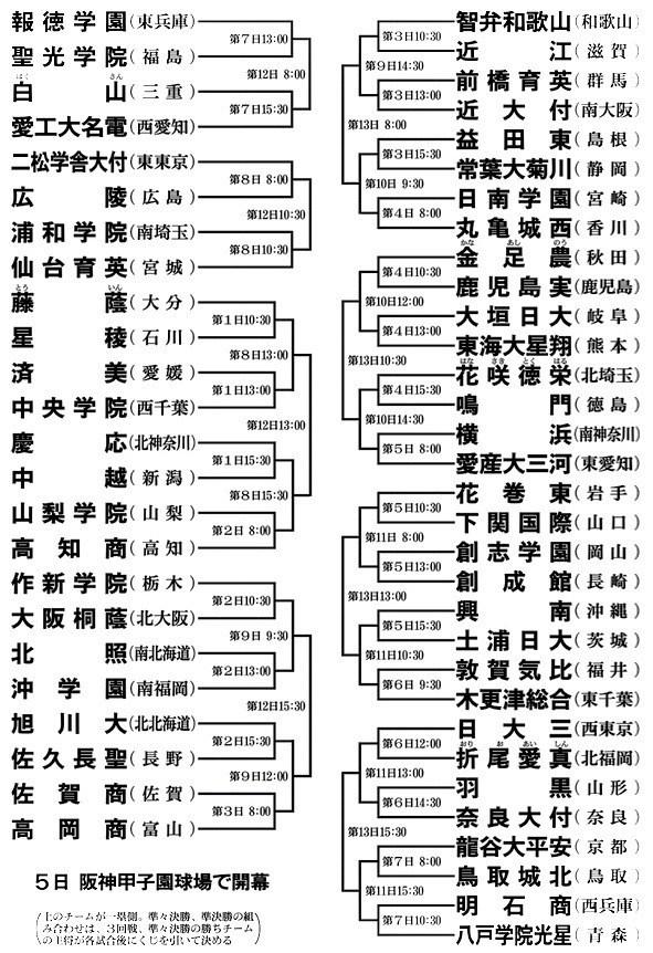 甲子園高校野球の組み合わせトーナメント表をPDF …