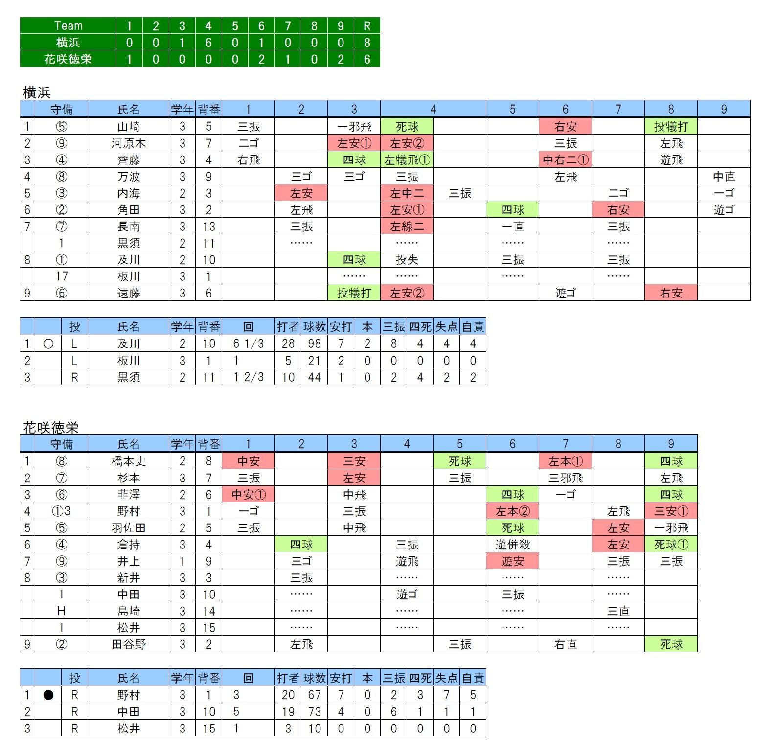 20180814横浜×花咲徳栄