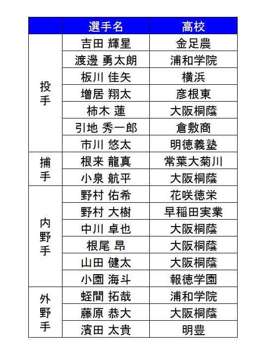 U18日本代表予想_2018