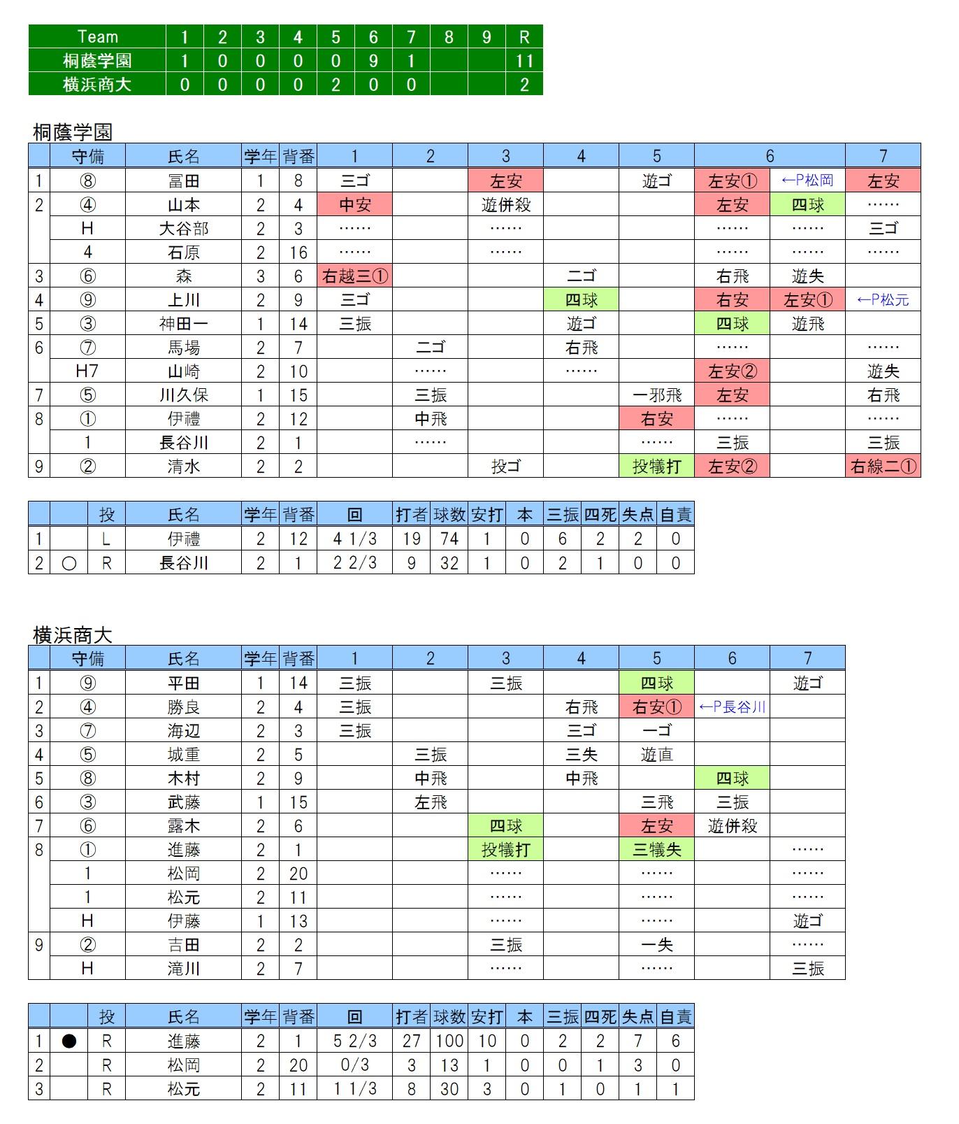 20180915桐蔭学園×横浜商大