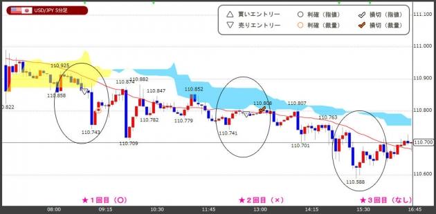 ハイレバFXトレードチャート(18.07.26)