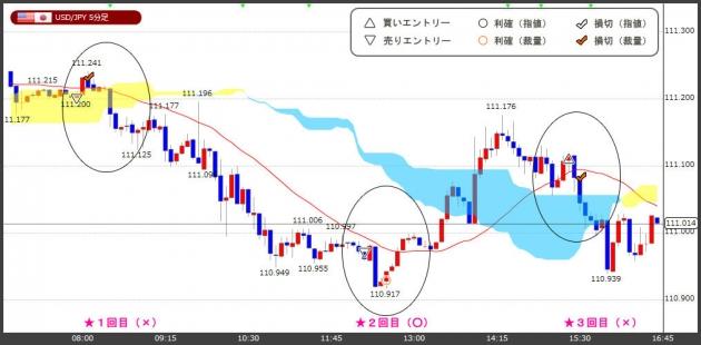 ハイレバFXトレードチャート(18.07.27)