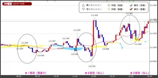 ハイレバFXトレードチャート(18.07.31)