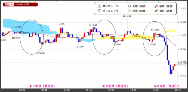 ハイレバFXトレードチャート(18.08.31)
