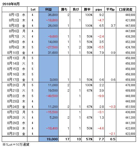 ハイレバFXトレード月間収支(18.08)