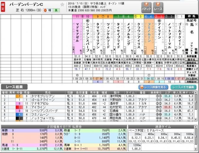 2018.07.15 福島11R3着