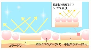 薬用クリアエステヴェールの光の乱反射詳細