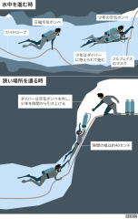 _102454550_divers_through_tight_spaces_640_japanese-nc.png
