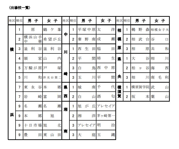 H30中学県総体出場校