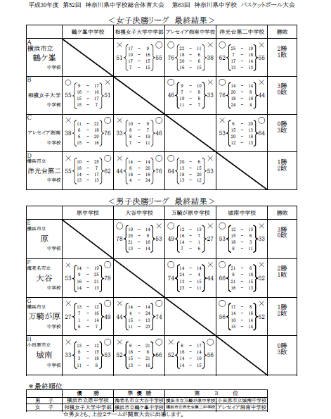 H30中学県総体決勝リーグ結果