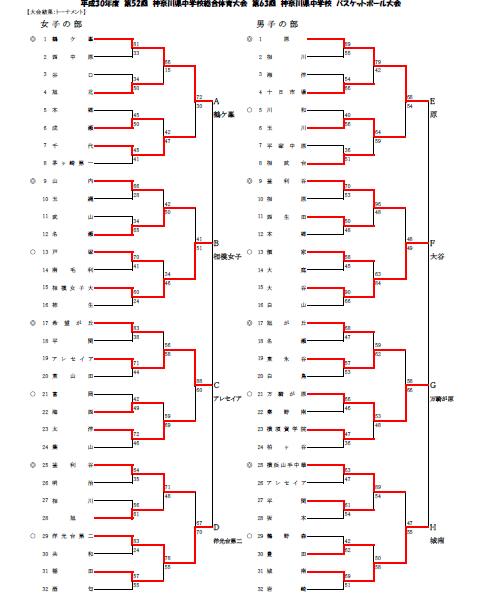 H30中学県総体トーナメント結果