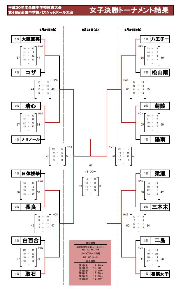 H30山口全中女子決勝T