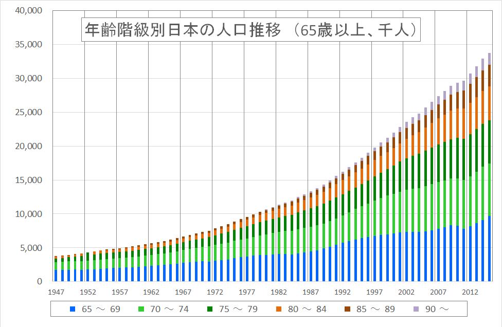 老齢者人口推移