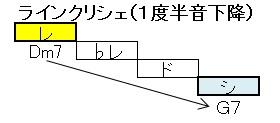ツーファイブ(ラインクリシェ1度)