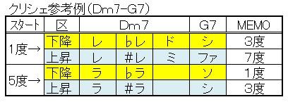 ツーファイブ(クリシェ参考例