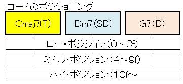 ツーファイブ(ダイアトニック&ポジション