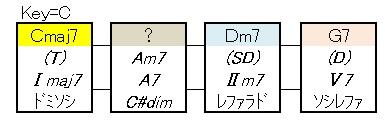 ツーファイブ(循環コード