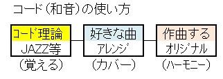 ツーファイブ(和音の利用