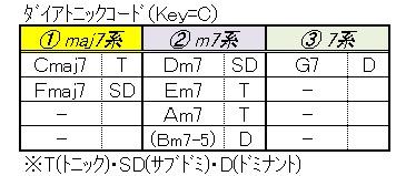 ツーファイブ(ダイアトニックコード分類)