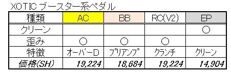 ペダル(XOTIC ブースター
