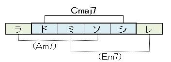 ダイアトニックコード(T代理コード