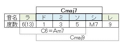 ダイヤトニック(Cmaj7