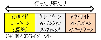 アウトスケール(イメージ図