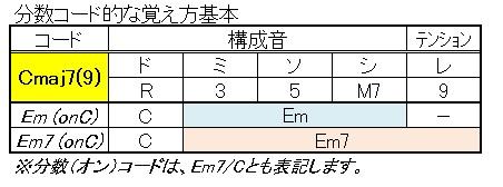 コード(分数コード・オンコード