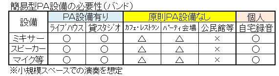 PA設備(簡易型