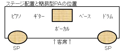 ステージ配置とPA設置位置
