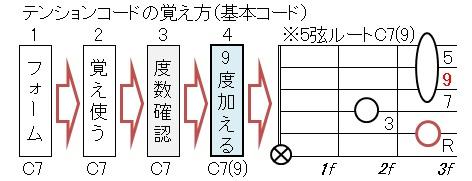 音階と和音(テンションコード
