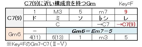 C7(9)と同じ構成音(Gm6