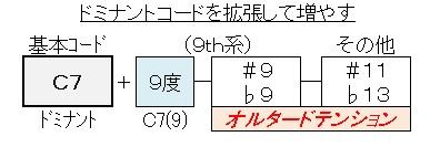 C7(9)を拡張する