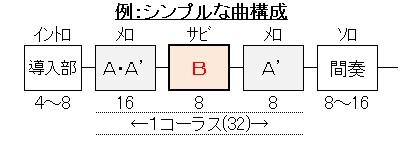 転調(シンプルな曲構成