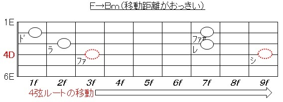 4弦ルート(移動がおっきい)