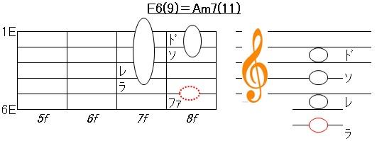 F6(9)コード