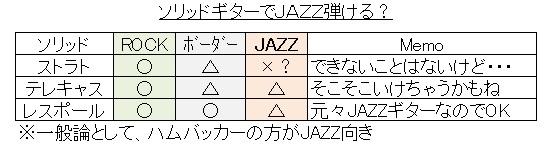 ソリッドギター(JAZZサイド