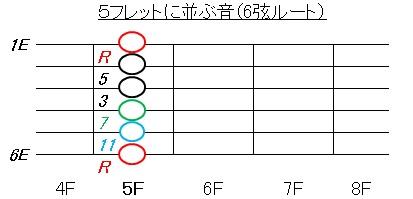 コードAm(5Fに並ぶコードは?