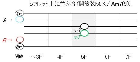 コードAm(開放弦の活用