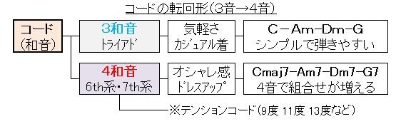 コードの転回形(4和音