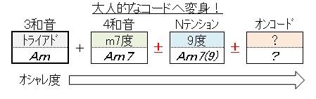 コードAmのオシャレ度(4和音)