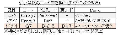 循環コードのリハモ