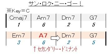 循環コード(3-6-2-5)