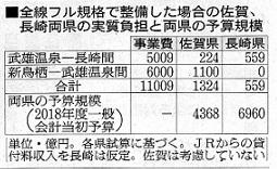 18.6.20朝日・財源どうする、長崎新幹線・下 - コピー (2)