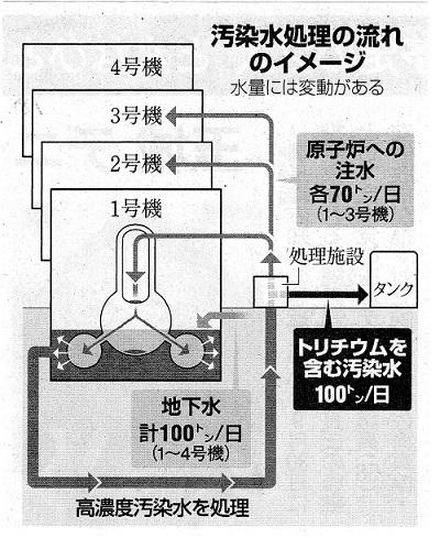 汚染水処理の流れのイメージ18.9.1