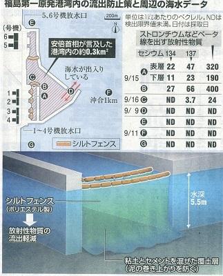 福島原発周辺の流水データ