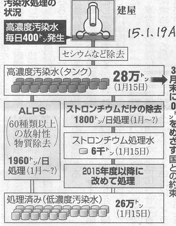 15.1.19朝日・汚染水処理の状況