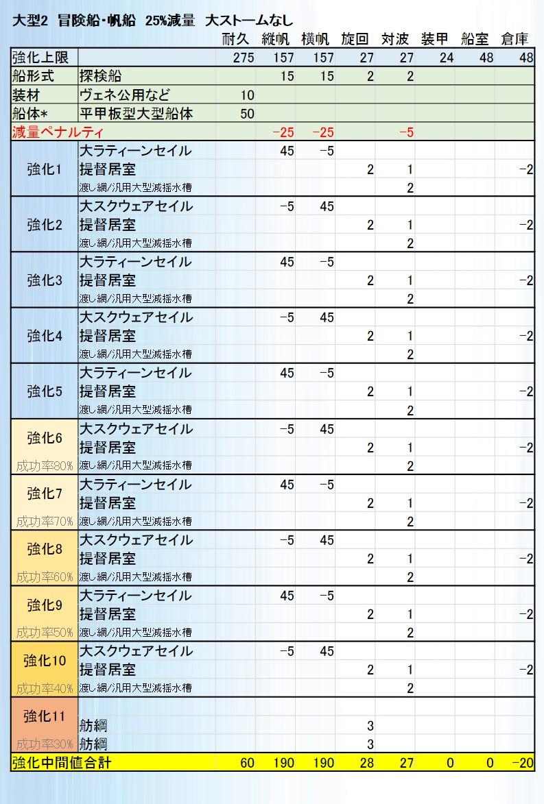 汎用レシピ(冒険用帆船大ストなし)